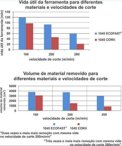 Gráfico vida util diferentes materiais e velocidade de corte