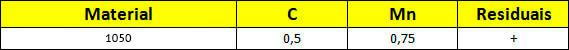Tabela Composição Química do aço 1050