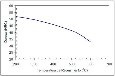 Gráfico Revenimento Aço 2311 st