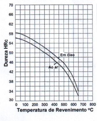 Gráficos TTT e de Revenimento do aço 2714.php