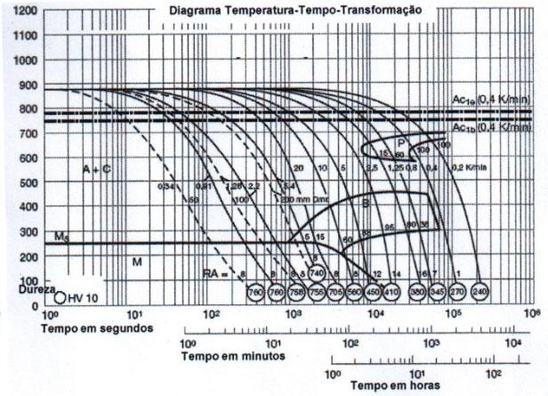 Gráficos TTT e de Revenimento do aço 2714