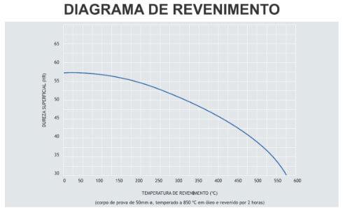 Gráfico de Revenimento