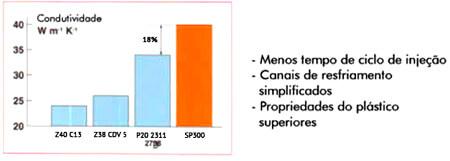 Gráfico de Revenimento.php