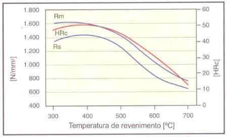 Gráfico revenimento 420.php