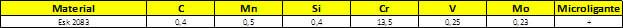 Tabela Composição Química do aço esk 2083