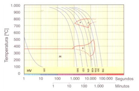 Gráfico TTT.php