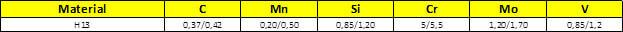 Tabela Composição Química do aço esk 2344