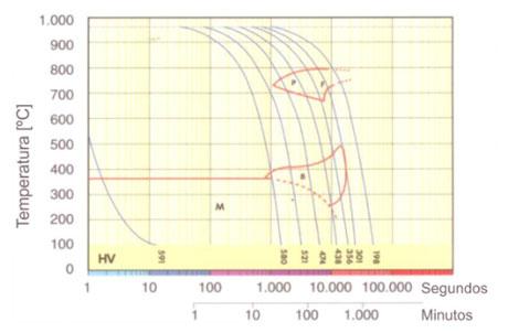 Gráfico TTT
