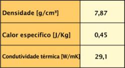 Gráfico Revenimento.php