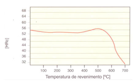 Gráfico TTT Revenimento.php