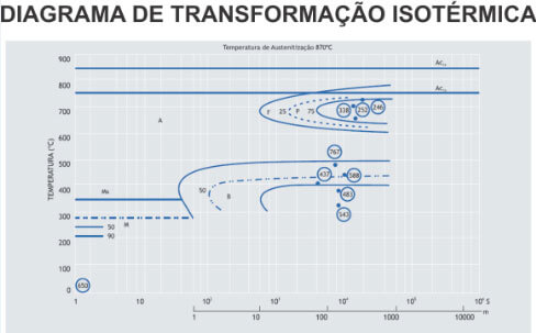 Gráfico TTT.php