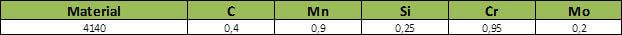Tabela Composição Química do aço SAE 4140