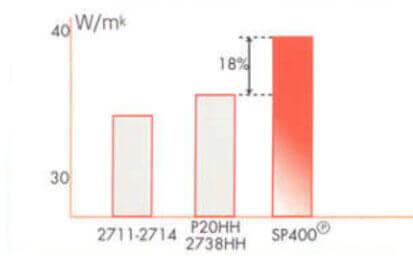 Gráfico de Condutividade térmica comparada
