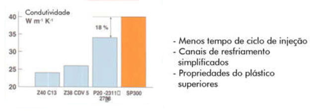 Gráfico Aço WNr 1.2738