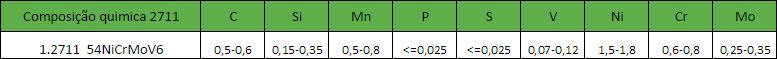 Composição Química do aço 2711