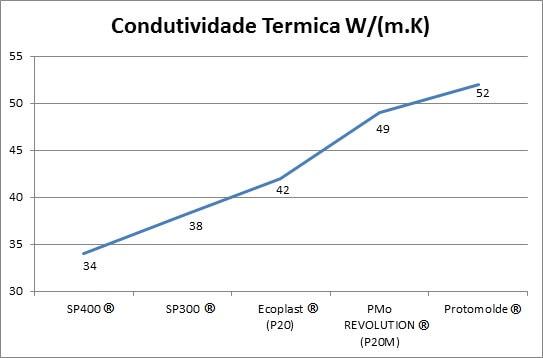 Condutividade Melhor Troca Térmica.php