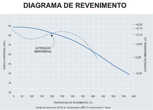 Diagrama de Revenimento