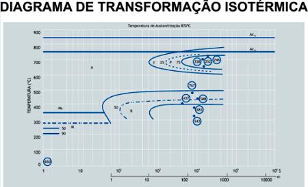Diagrama de Transformação Isotérmica