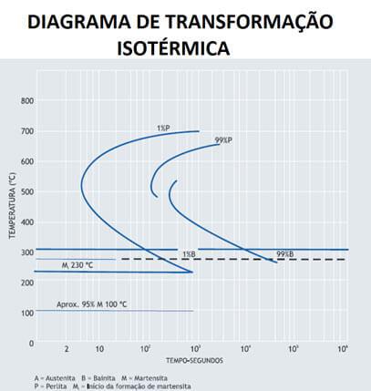 Diagrama de Transformação Isotérmica.php