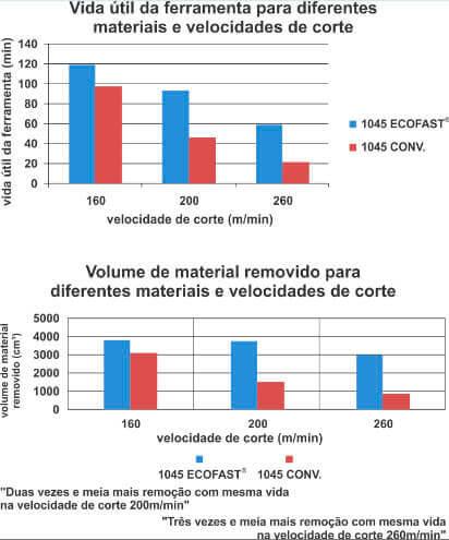 vida útil Aço 1045 Ecofast®
