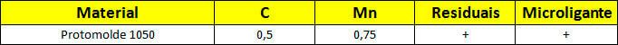 Tabela Composição Química do aço protomolde 1050®