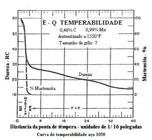 Gráfico Jominy do 1050