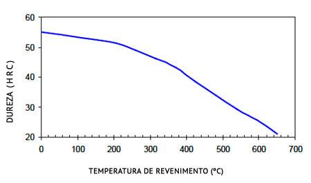 Temperatura de Revenimento do aço 1045 Standard