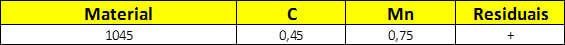 Composição química do aço SAE 1045