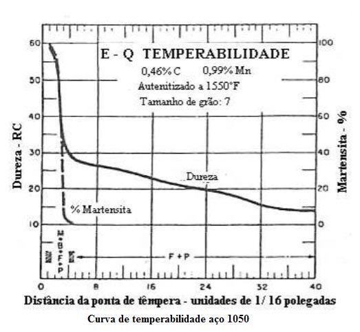 Gráfico Jominy do 1050.php