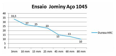 Ensaio Jominy Aço 1045