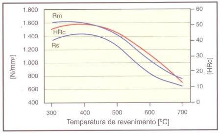 Gráfico Revenimento aço 420.php