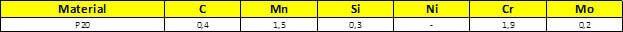 Tabela Composição Química do aço P20