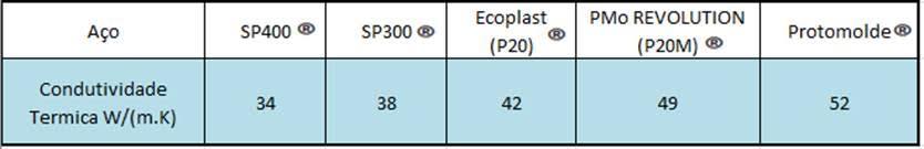 Tabela Condutividade Térmica.php