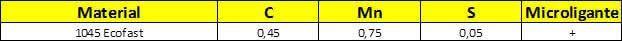 Tabela composição química 1045 Ecofast.php