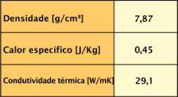 Propriedades físicas aço H13
