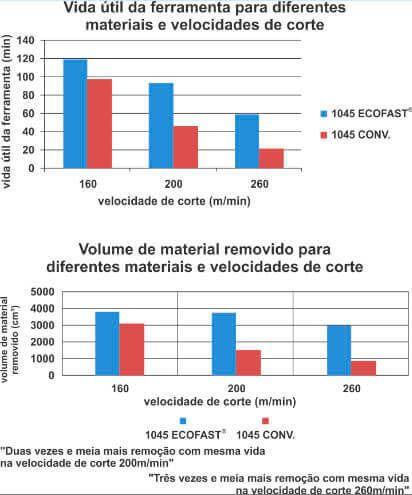 Gráfico 1045 Ecofast