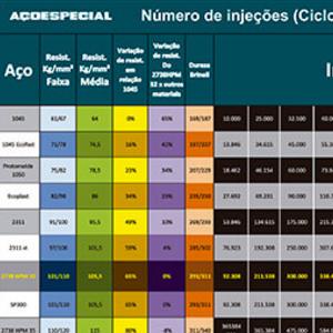 Ciclos de Injeção.php